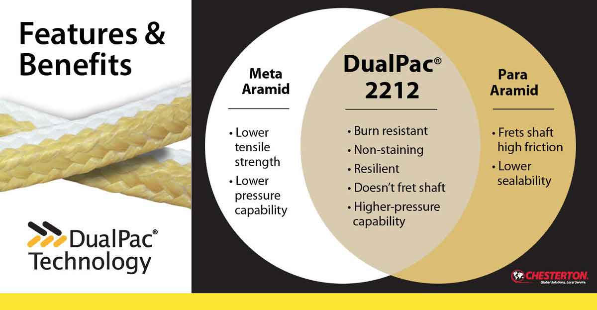 Australia Chesterton DualPac 2212 Packing Material